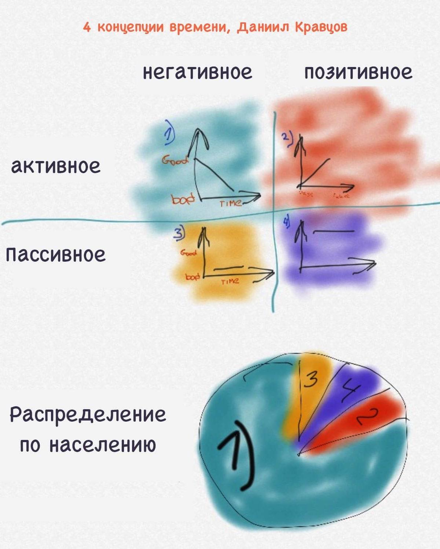Четыре концепции времени